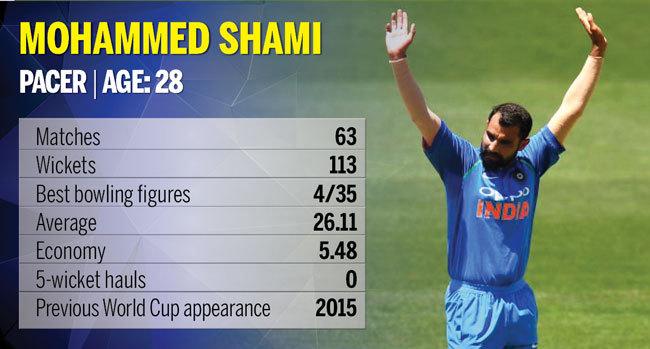 Mohammed-Shami
