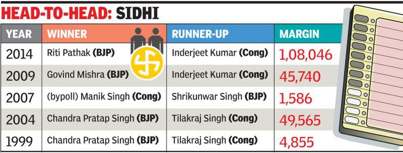 Party feud a big challenge for Riti in Sidhi