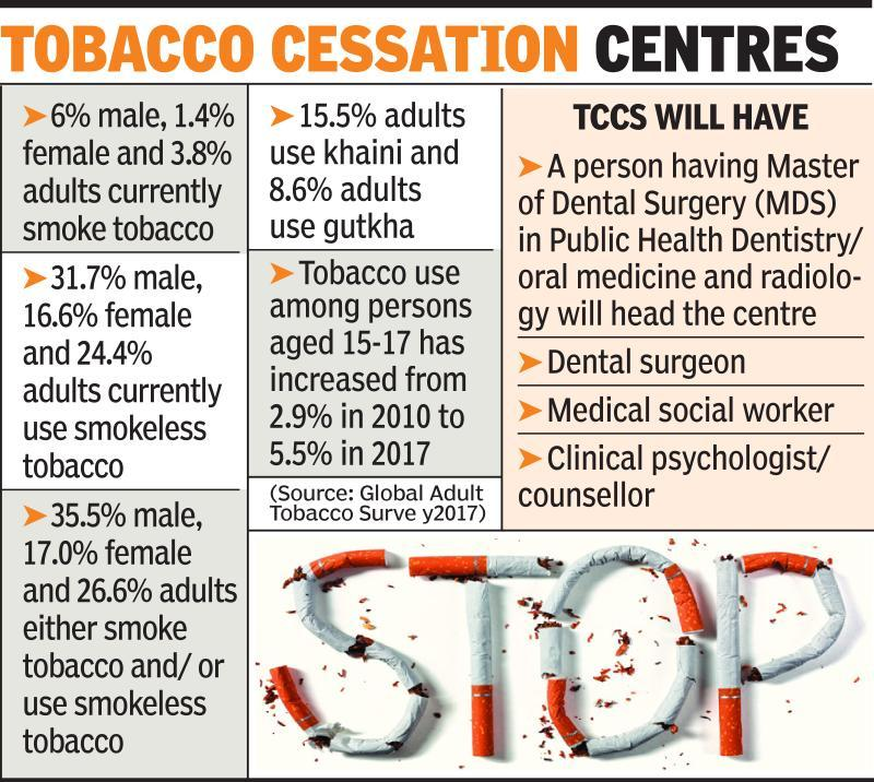 Tobacco Cessation Centres in state's 29 dental colleges