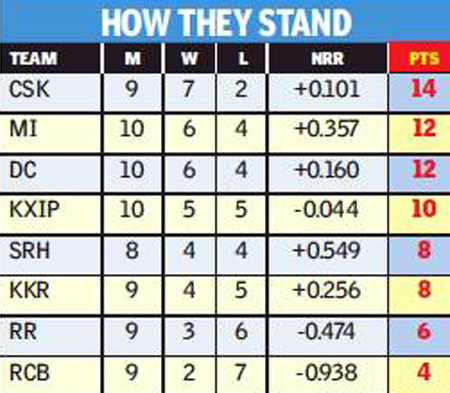 Points-Table