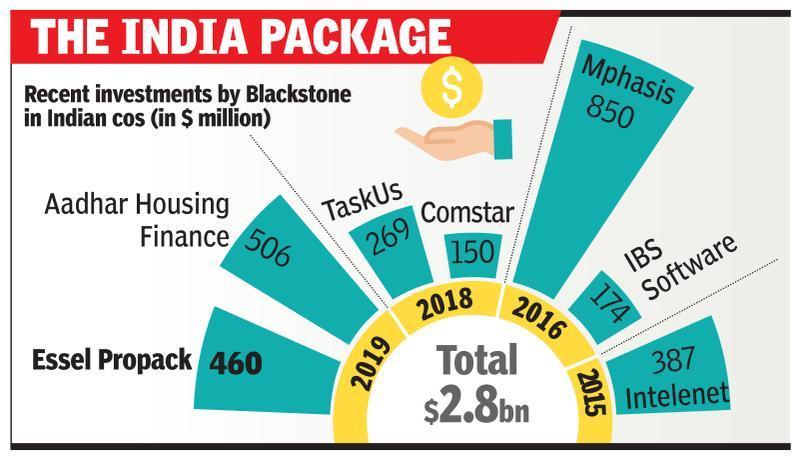 Blackstone to buy Essel Propack