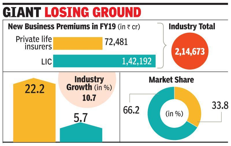 LIC's growth slows to 5.7%, pvt cos clock 22%