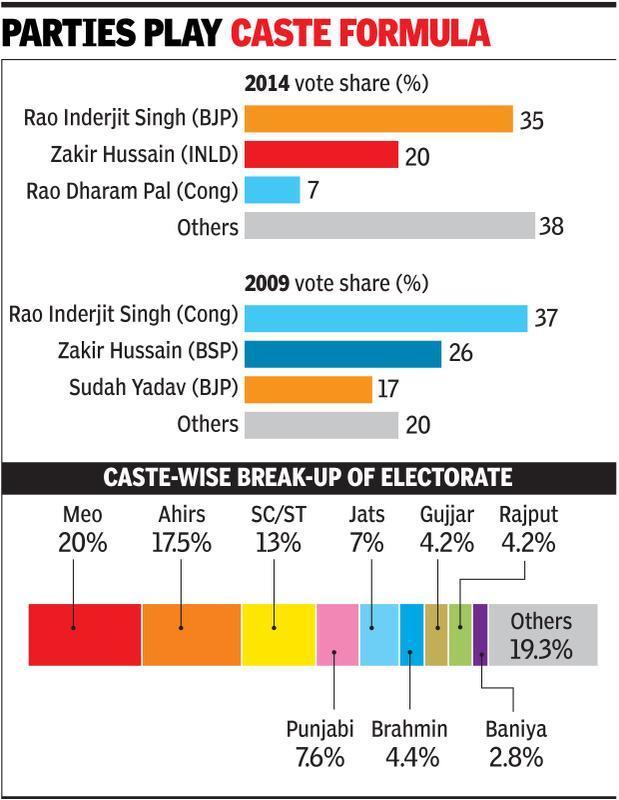Muslim candidates could split Mewat votes, dash Congress hopes