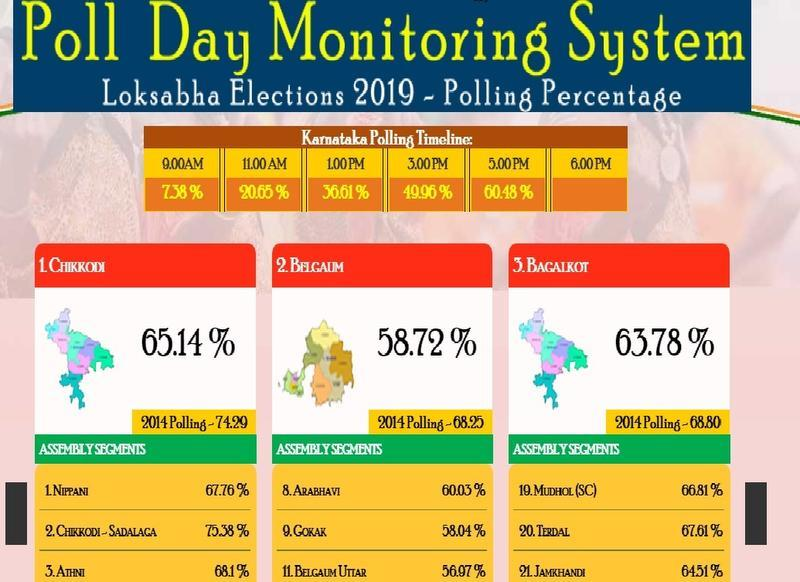 Lack of proper poll updates on official website irks many
