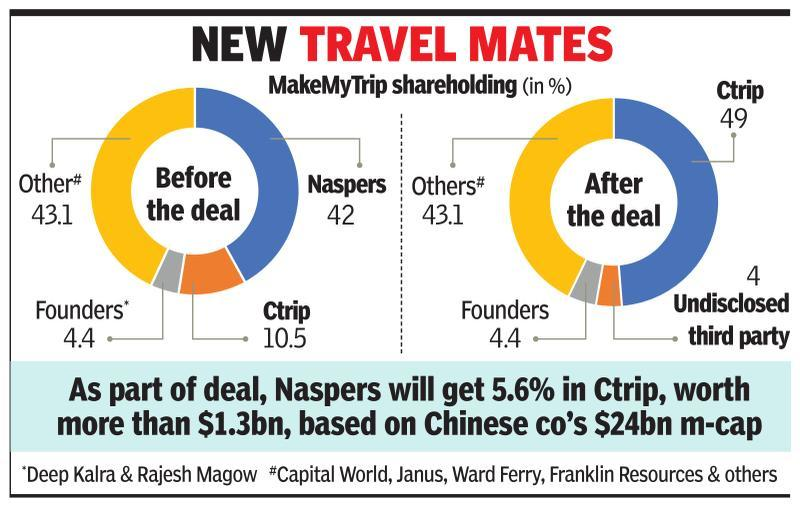 China's Ctrip hikes stake in MakeMyTrip fivefold to 49%