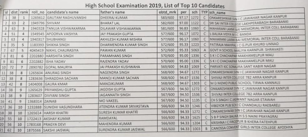 UP Board result 2019: upresults nic in UP 10th & 12th Result Latest