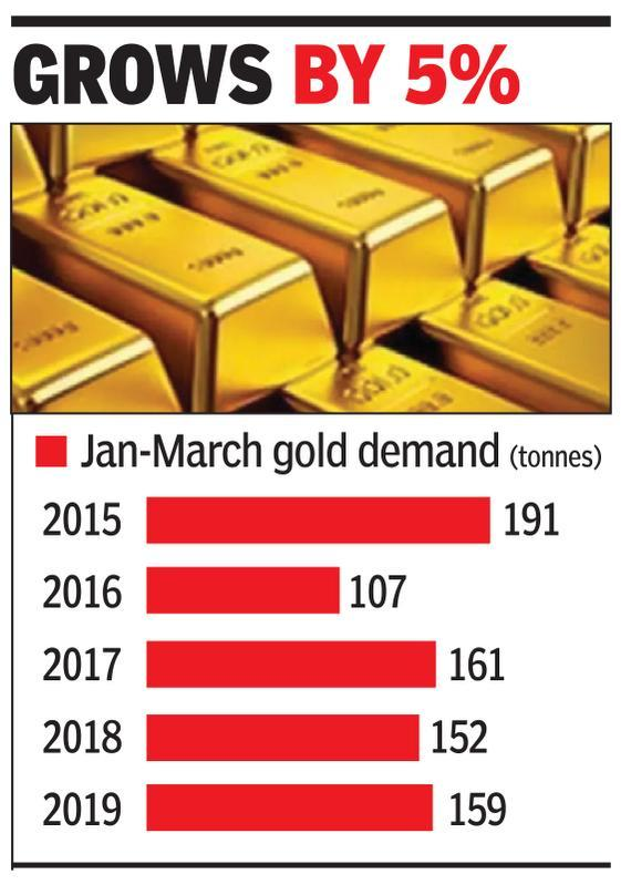 Jan-Mar gold biz shines on strong Rs , lower prices