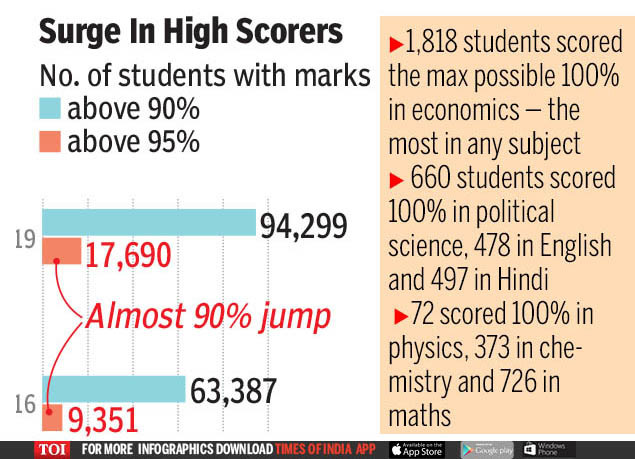 CBSE results 2019: 95% club soars by 40% to 17,690 students