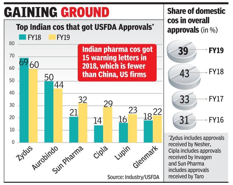 Desi pharma bags 9% more USFDA nods