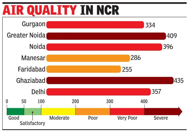 Curbs likely as air remains 'very poor', dust storm to raise pollution level