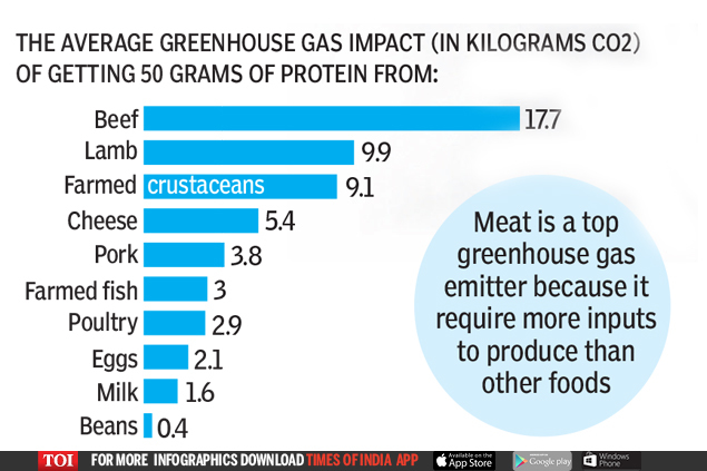MEAT PRODUCES THE MOST EMISSIONS