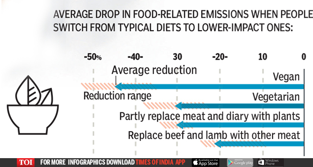 VEGAN DIETS BEST FOR THE PLANET