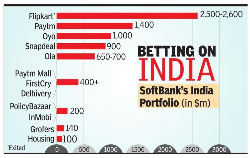 SoftBank operating profit up 80%, aided by Flipkart, Oyo