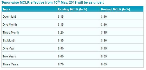 SBI MCLR rate table