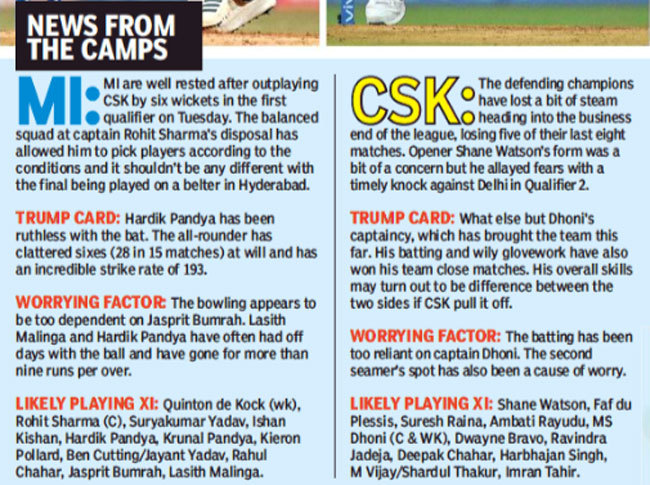MI vs CSK final, IPL 2019: Momentum with Mumbai Indians but