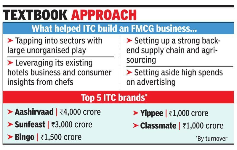 How ITC lit up non-cigarette brands
