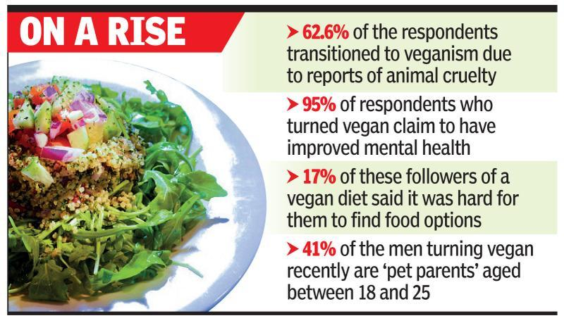 More options, falling costs boost veganism