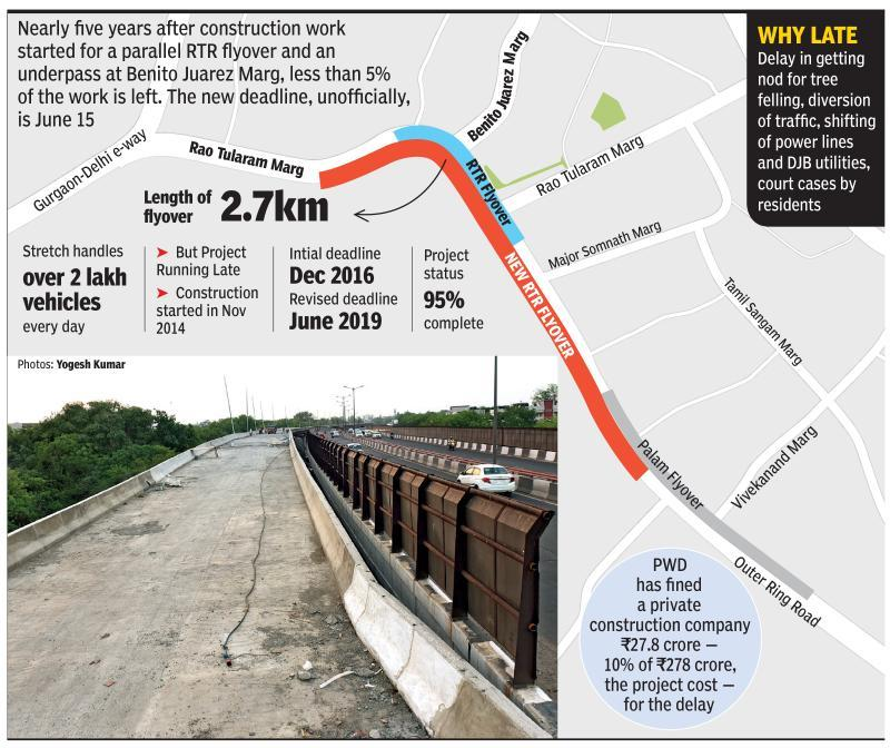 Only 5% work left, RTR flyover may finally be opened in June