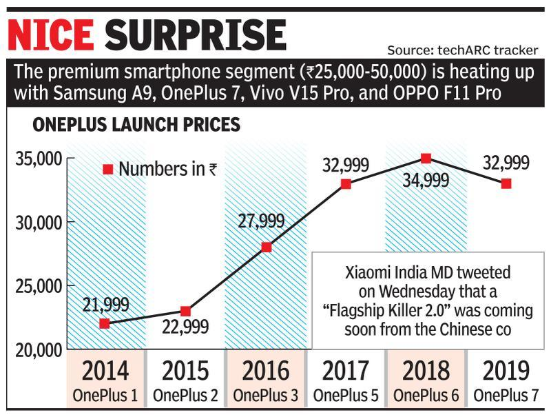 Smartphone cos ring in price cuts