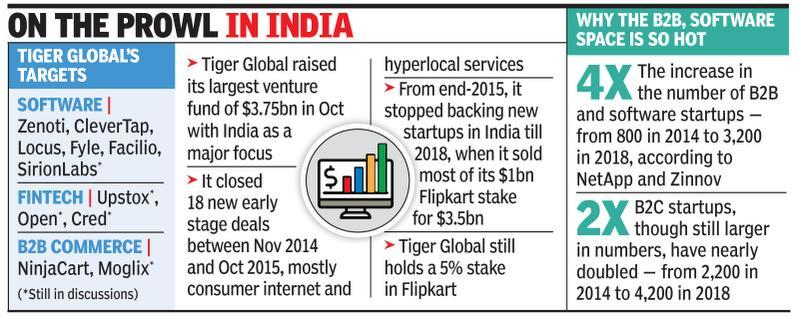 Tiger Global's focus on B2B scripts new funding norms