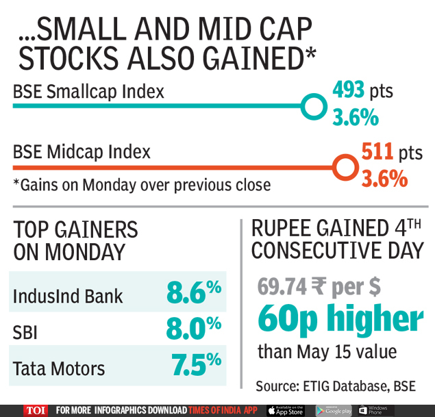 SMALL AND MID CAP STOCKS ALSO GAINED