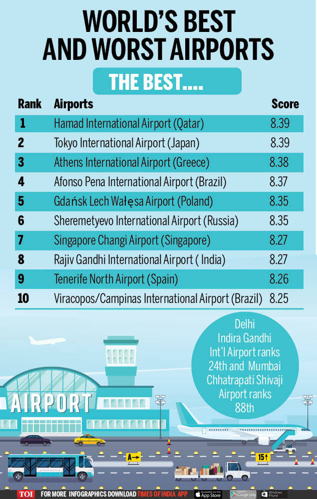 World's best and worst airports (3)