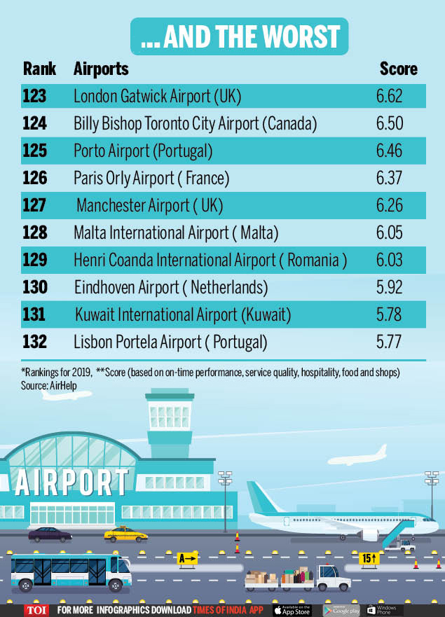 World's best and worst airports2 new..