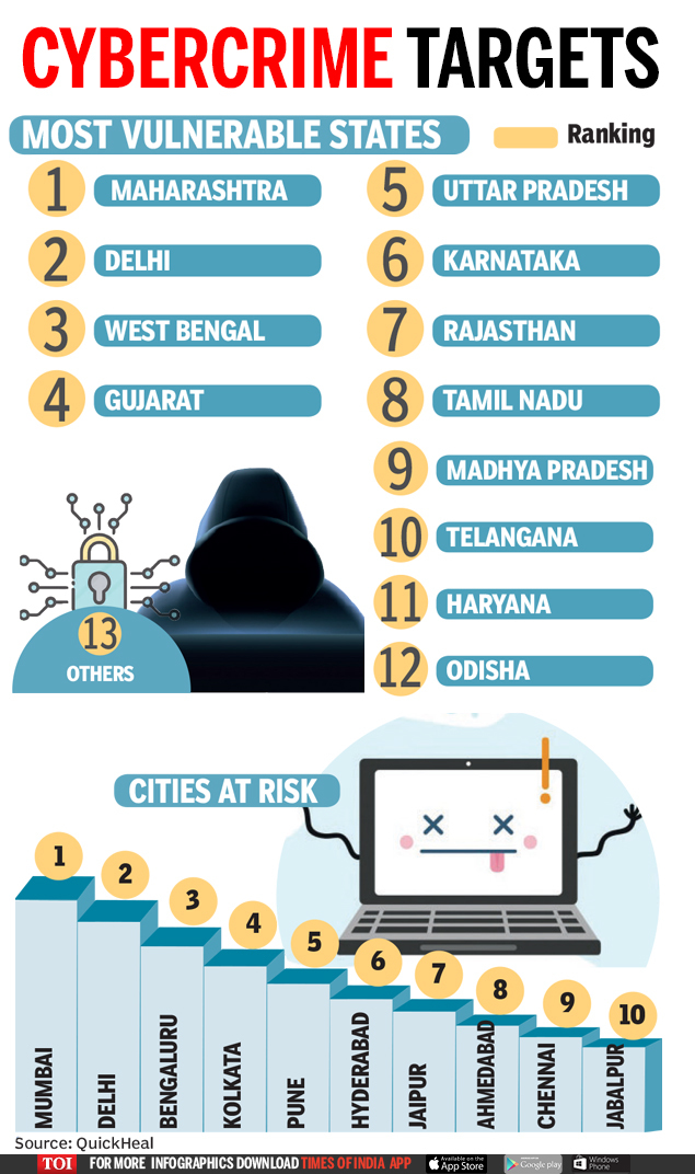 Mumbai at topmost risk of cyber attack - Times of India