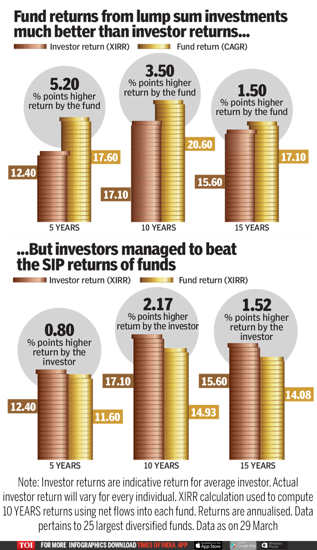 Fund returns from lump sum investments