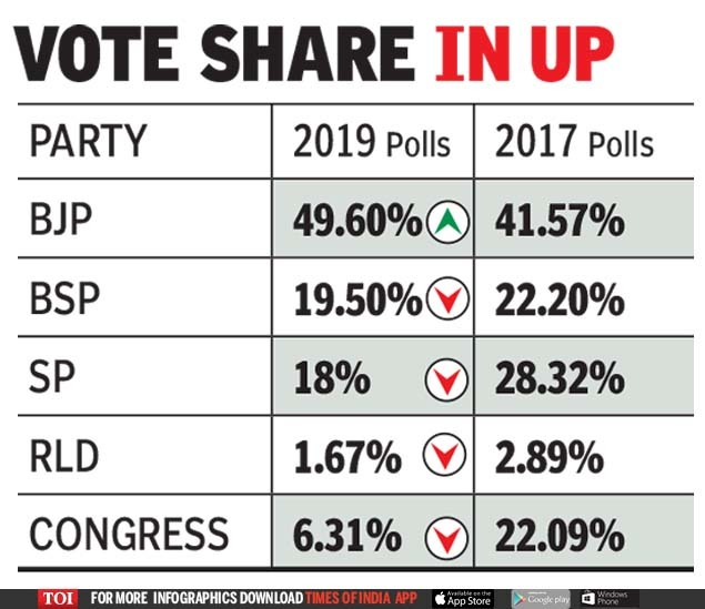 VOTE SHARE IN UP