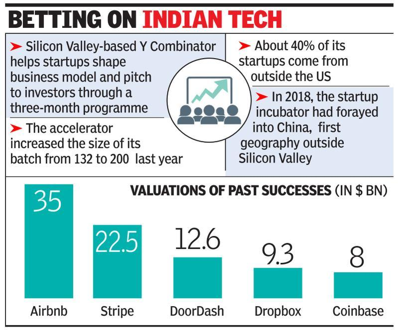 Y Combinator selects record 15 desi startups - Times of India