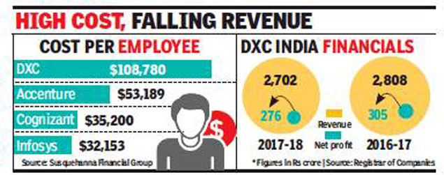 As DXC cuts jobs, India amongst the most hit - Times of India
