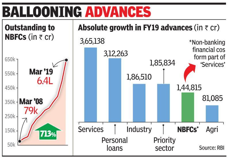 Loans to fin cos grew fastest in FY19