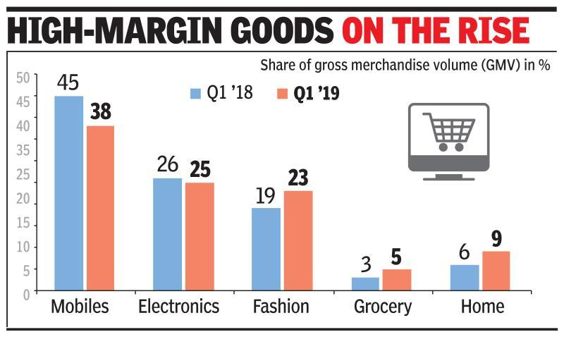 Share of electronics dip in e-tail pie as groceries grow
