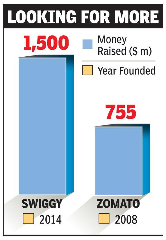 Swiggy, Zomato in race to raise over $1bn in all