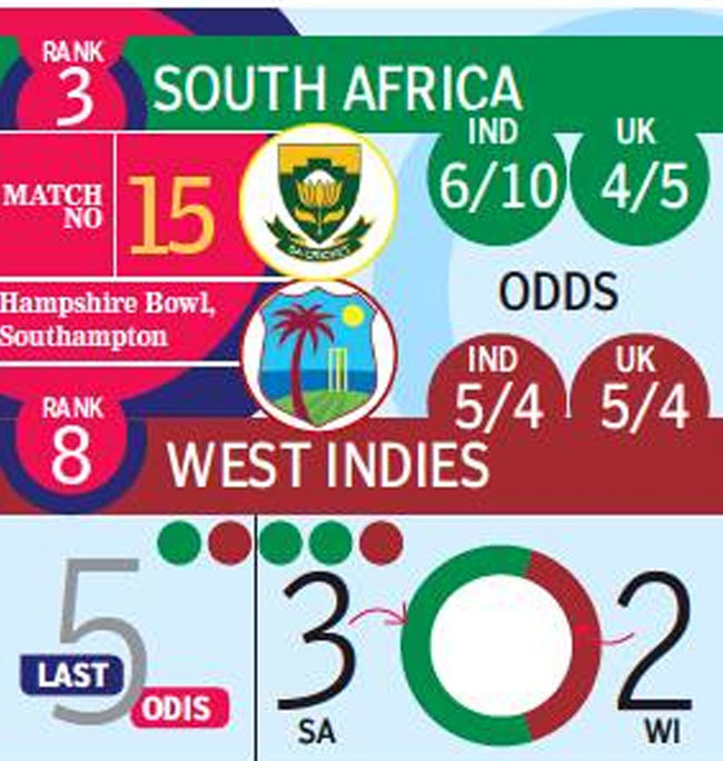South Africa earn first point after West Indies game is washed out