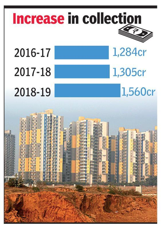 Gurgaon records 22% rise in stamp duty collections