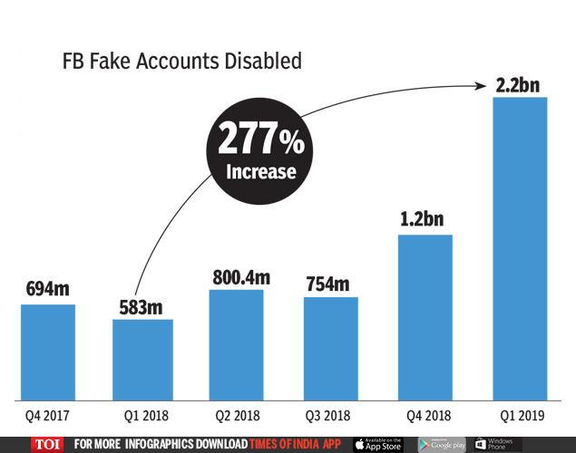FB Fake Accounts Disabled