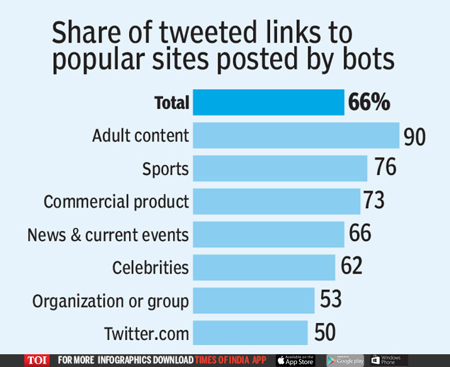Share of tweeted links to popular sites posted by bots