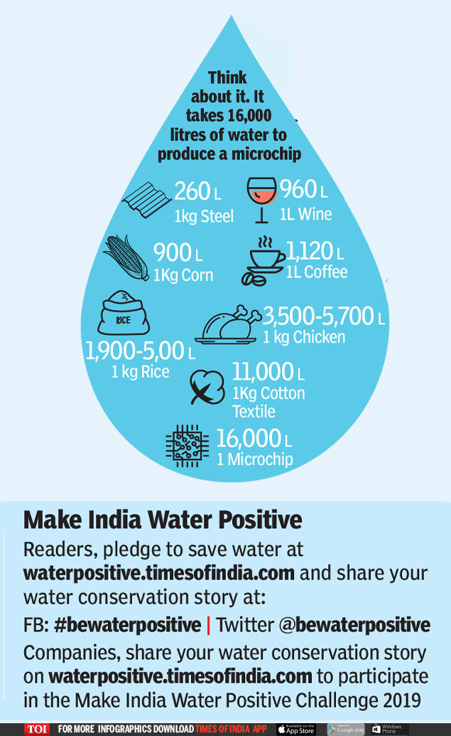 MAP YOUR WATER FOOTPRINT2