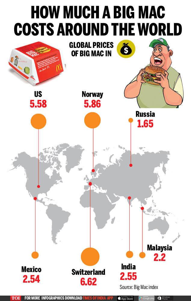 How much a Big Mac costs around the world