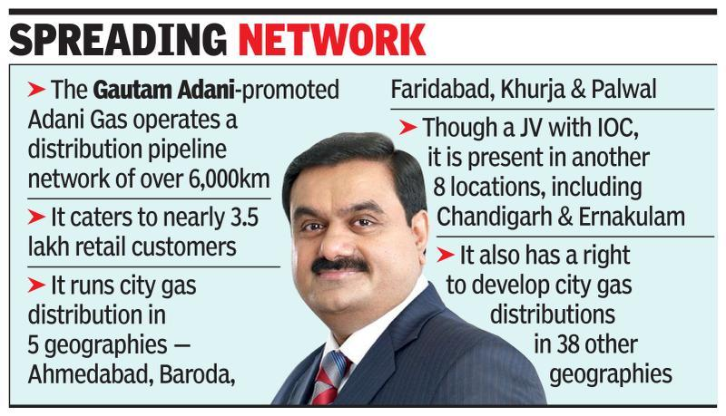France's Total close to buying 30% in Adani Gas for $1bn