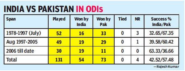 it was time to plan and plot for something pakistan have always coveted but never achieved a win over india in the world cup