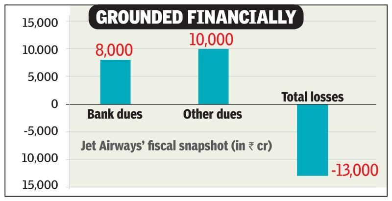 Jet lenders running out of runway