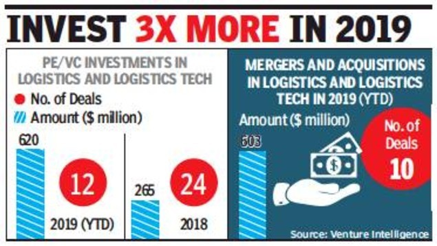 PEs, VCs bet big on logistics business - Times of India