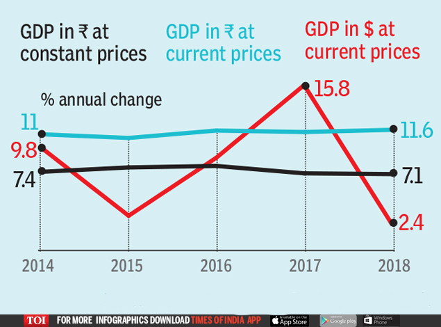 3 faces of India's GDP growth-final