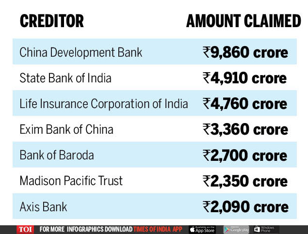 Creditor Amount Claimed (1)