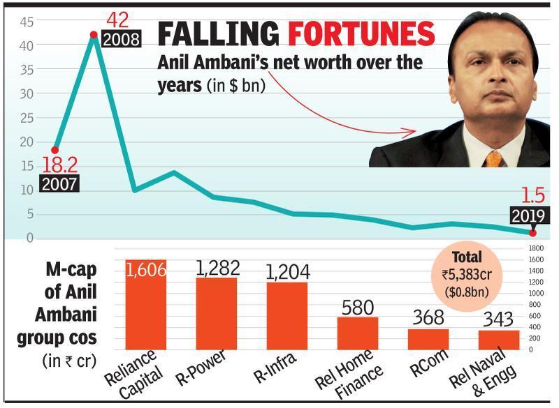 Anil Ambani may be out of billionaire club