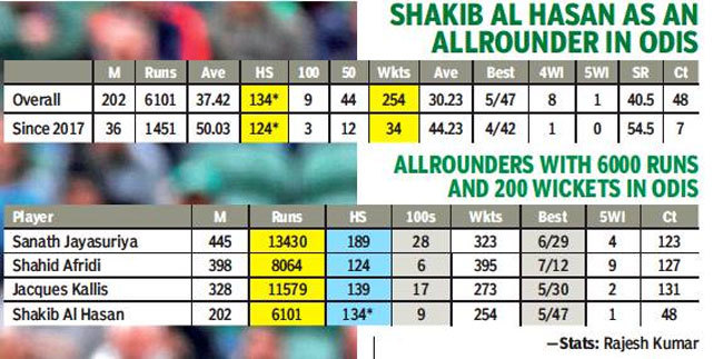 ICC World Cup 2019: Shakib Al Hasan reveling in extra