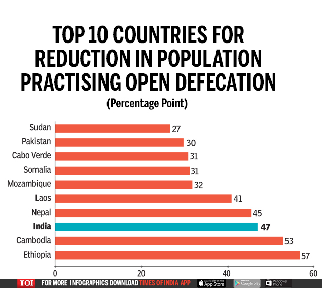 Top 10 countries for reduction in population